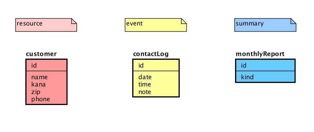 erdiagram2